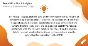 For Phase I studies, stability data on the IMP need not be available at clinical trial application stage. However, the assigned shelf-life must be justified, studies under accelerated and long-term conditions initiated before study start, and an ongoing stability program performed with the relevant batches. For Phase II and III studies, stability data at accelerated and long-term conditions must be submitted for evaluation in the IMPD.